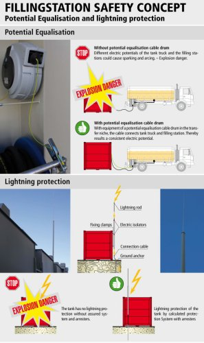 filling station potential equalisation and lightning protection
