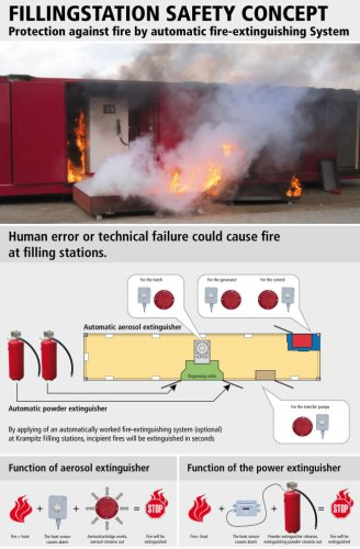 filling station protection against fire by automatic fire-extinguishing system